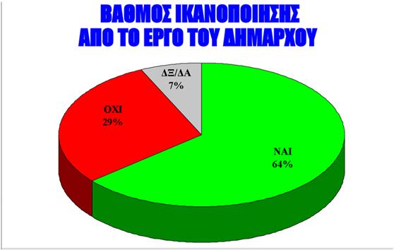 Σαρώνει ο Καμπόσος σε νέα δημοσκόπηση της ALCO