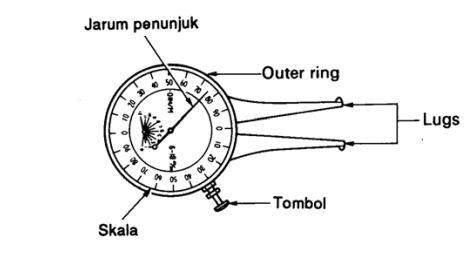 Califer gauge adalah alat ukur yang menggunakan dial gauge Cara Penggunaan Califer Gauge