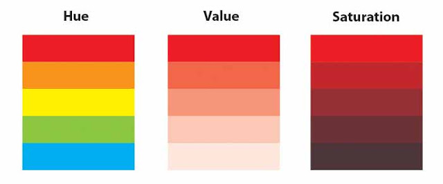 Colour properties
