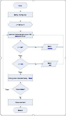 Catatan mahasiswa si analisis perbandingan algoritma pledge algoritma ini juga dirancang untuk penelusuran maze dengan memprioritaskan dinding kiri terlebih dahulu sebagai petunjuk robot untuk menelusuri maze ccuart Image collections