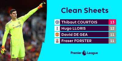 Hugo Lloris 2nd in Golden Glove race