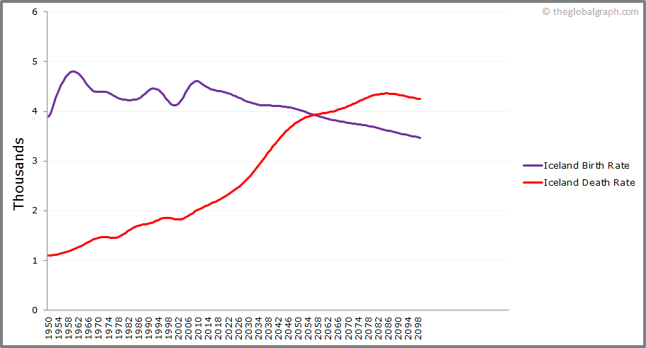 Iceland  Birth and Death Rate