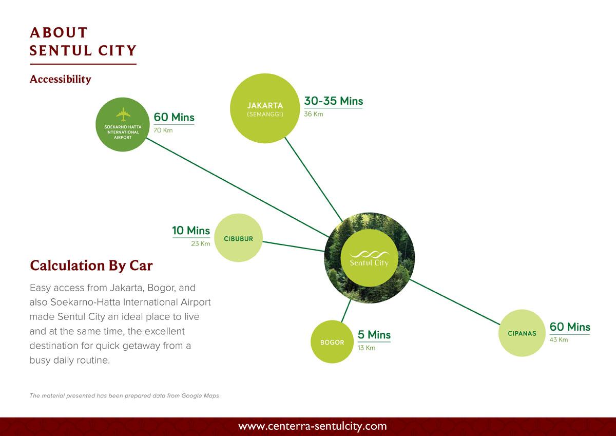 Sentul City Distance to Jakarta, Cibubur, Bogor, Cipanas