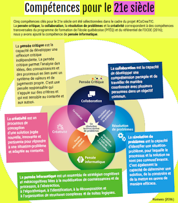 https://margaridaromero.wordpress.com/2016/03/28/5c21-5-competences-cles-pour-le-21e-siecle/