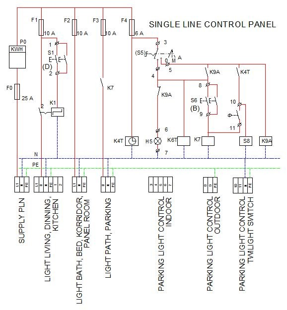 Single Line Panel