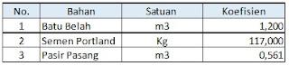 perhitungan pasangan batu, contoh perhitungan bahan, kebutuhan batu, semen, dan pasir