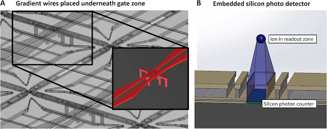 Quantum da6nci fig 2 gradient wires placed underneath each gate zone and embedded silicon photodetector a illustration showing an isometric view of the two main malvernweather Gallery