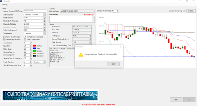 Ichimoku Binary Options Bot
