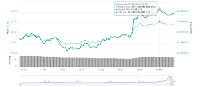 The fall of bitcoin causes the season