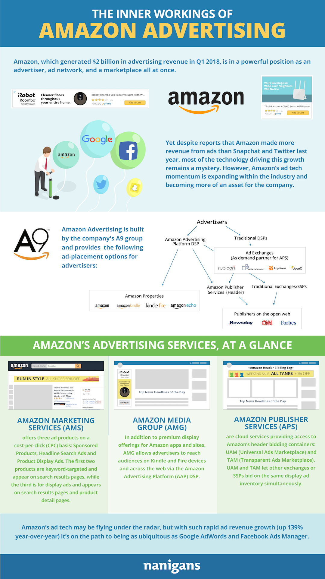 The Inner Workings of Amazon Advertising #Infographic