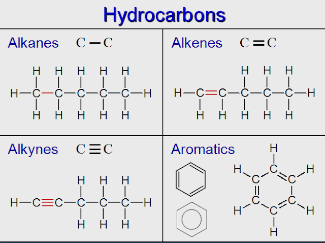 Functional Groups and its example