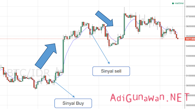 Strategi Moving Average Menembus