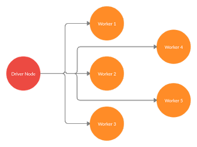 Apache Spark Sharing Variable