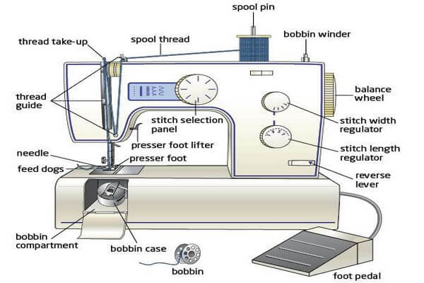 Stuccu: Best Deals on parts of a sewing machine. Up To 70% offUp to 70% off · Special Discounts · Exclusive Deals · Best Offers.
