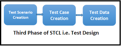 STLC life cycle phase