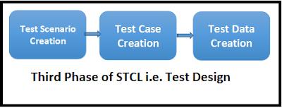 STLC life cycle phase
