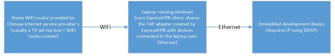 Electronics FAQ: Share your Laptop's ExpressVPN connection with your