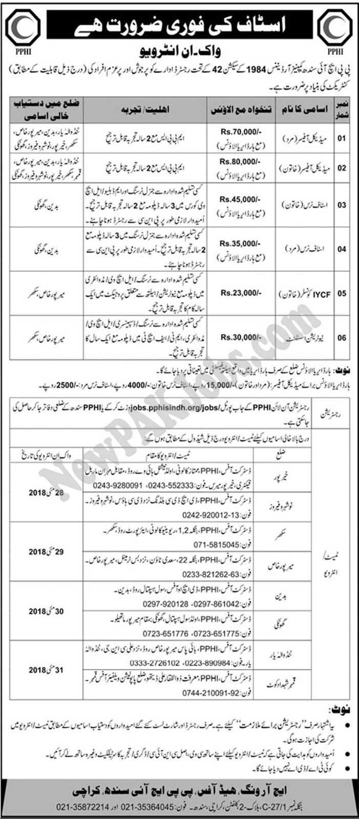 PPHI Sindh Jobs 2018  Today Peoples Primary Health Care initiative Sindh