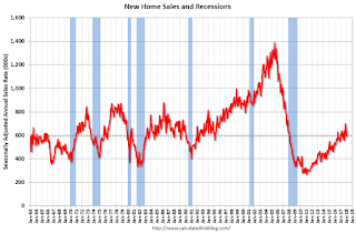 New Home Sales decrease to 593,000 Annual Rate in January