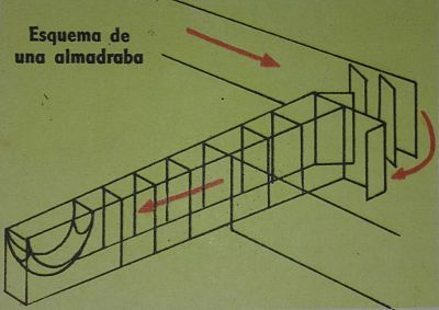 Dibujo esquemático de una almadraba, con su complicado sistema de redes.
