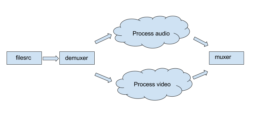 Getting to Know Gstreamer, Part 3 | Westside Consulting LLC