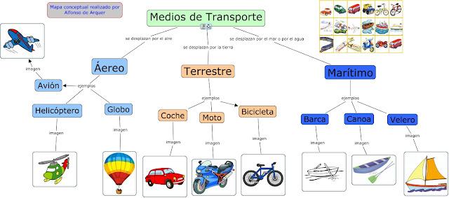 Resultado de imagen de los medios de transporte primaria