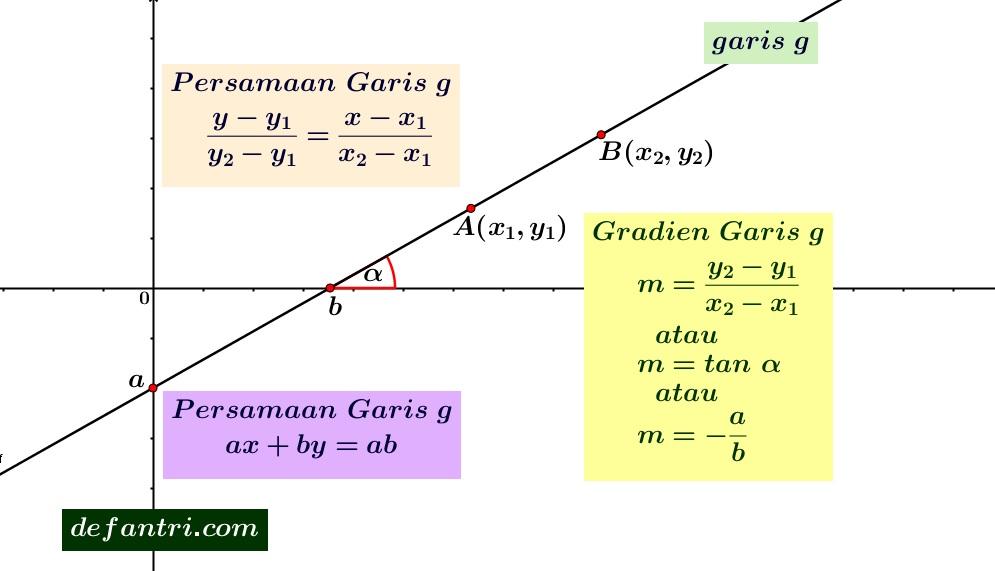 Matematika Dasar Persamaan Garis (*Soal Dari Berbagai Sumber)