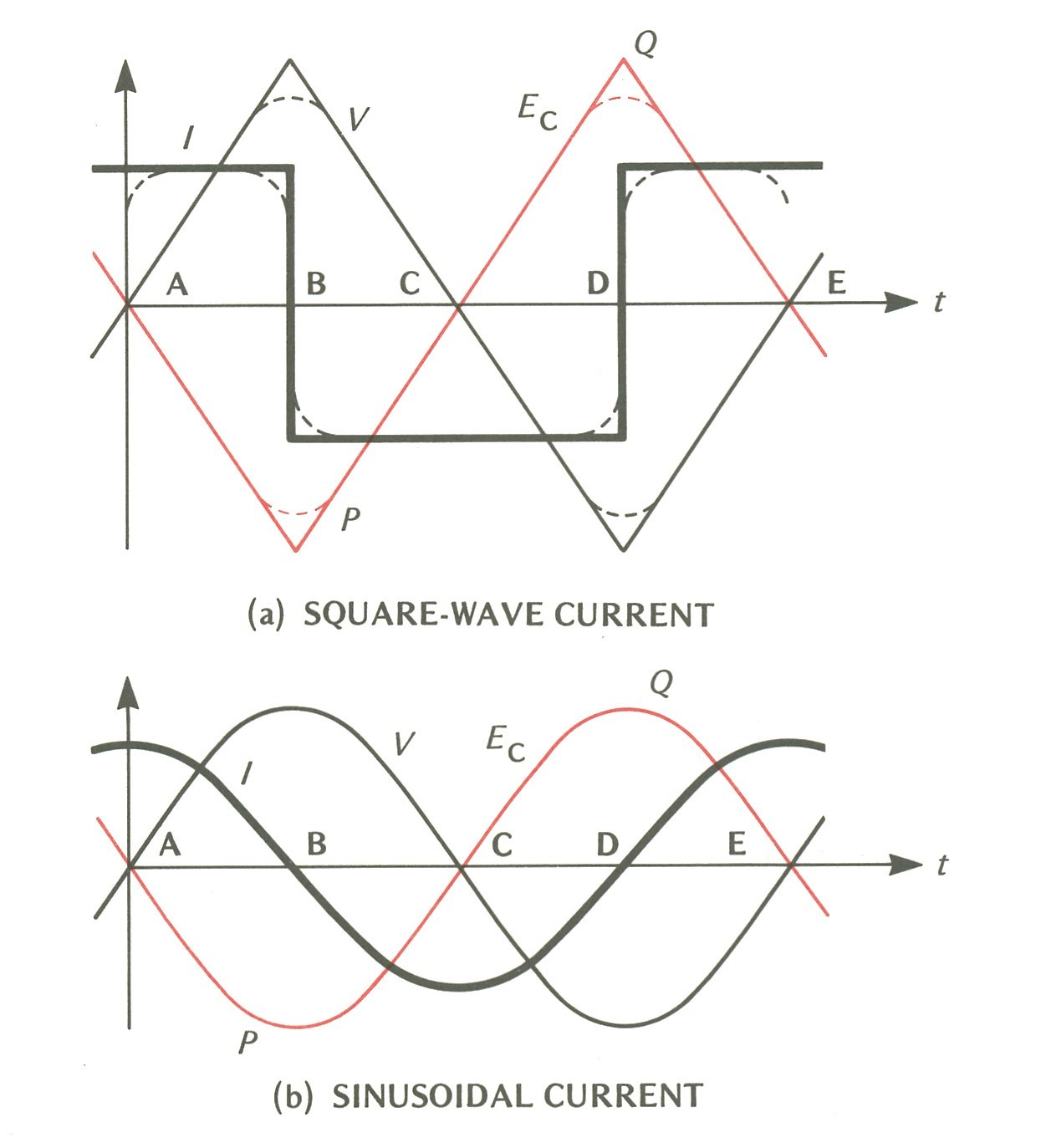 small resolution of this can best be explained without resorting to mathematics in the following way figure 10 1 purely capacitive circuit