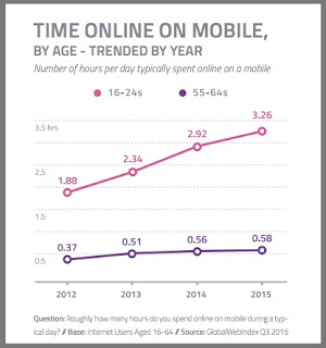 Time online on mobile