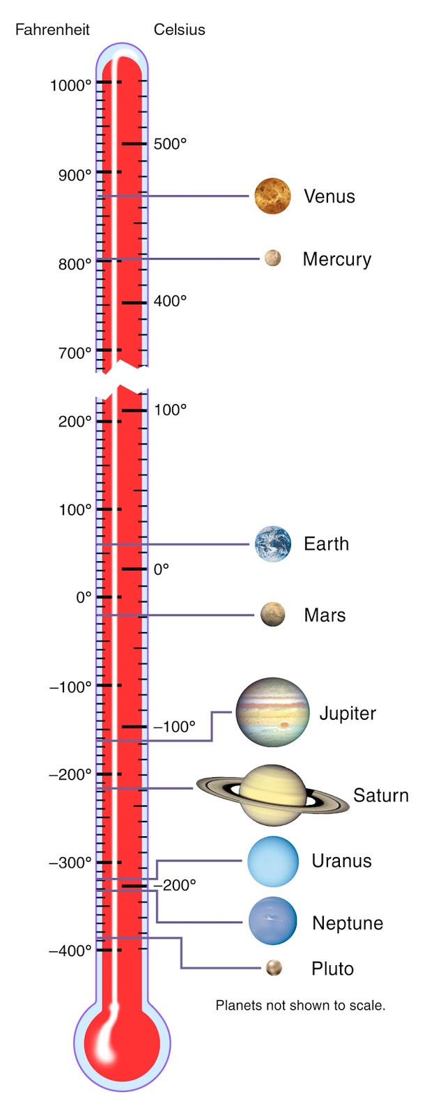 Temperatures On Different Planets - Pics about space