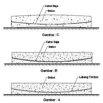 Sekilas Tentang Beton Pra Tegang Prestressed Concrete Sekilas Info