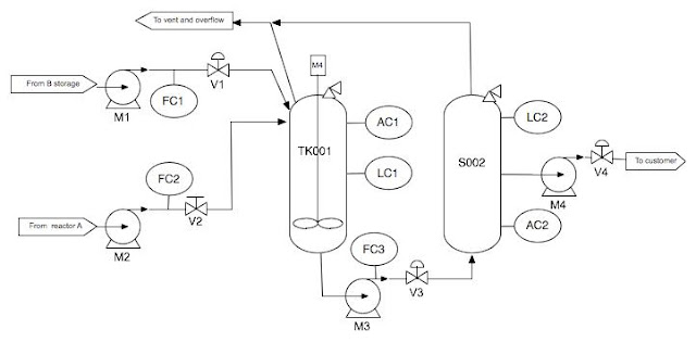 Minyak dan Gas Bumi: Piping and Instrumentation Diagram