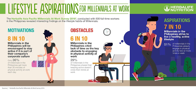 Press Release: Herbalife Nutrition At Work Survey Reveals Filipino Millennials Desire Healthy, Active Workplace Environment