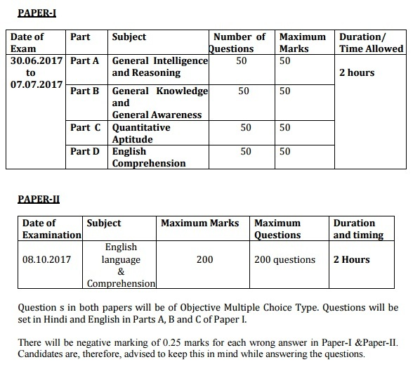 SSB Recruitment Selection Procedure
