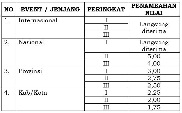 Komponen penilaian PPDB SMA dan SMK Negeri di Jawa Tengah 2017/2018