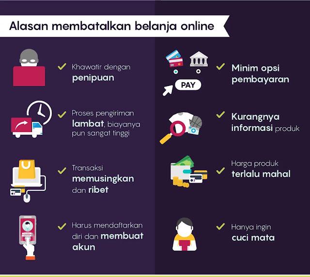 riset toko online