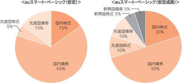 auスマート・ベーシック(安定)、auスマート・ベーシック(安定成長)基本資産配分