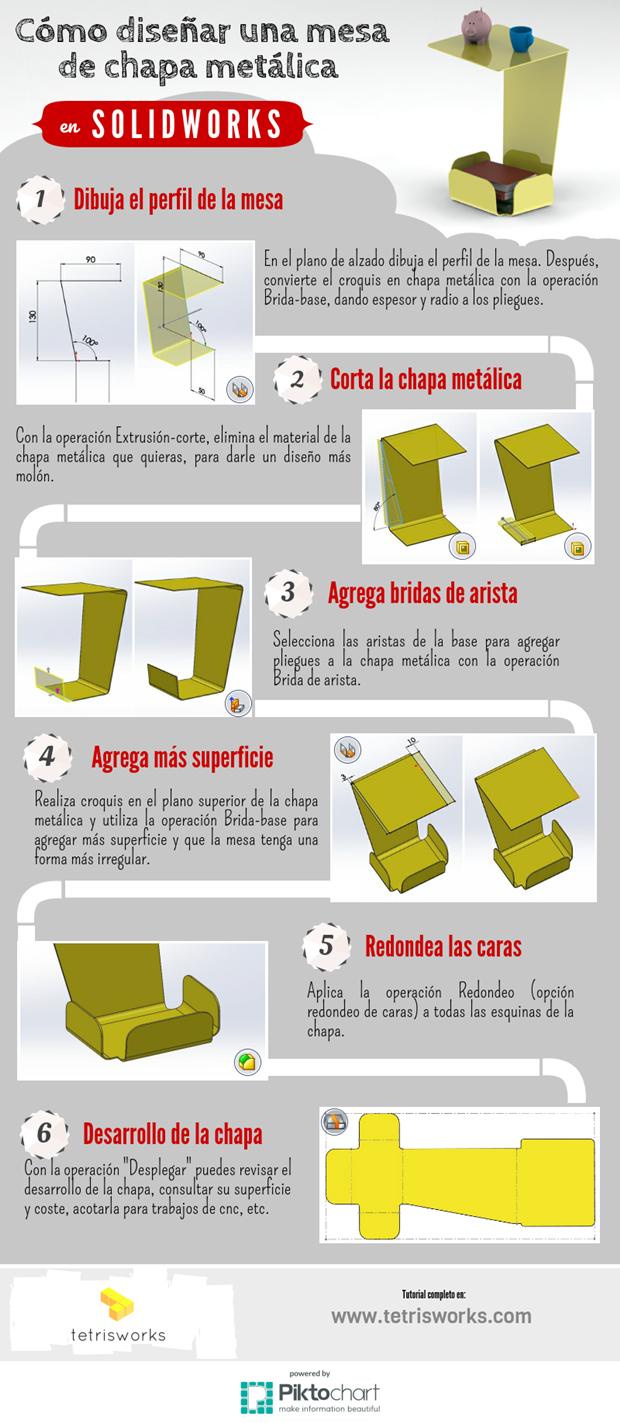 infografia proceso diseña chapa metalica con solidworks