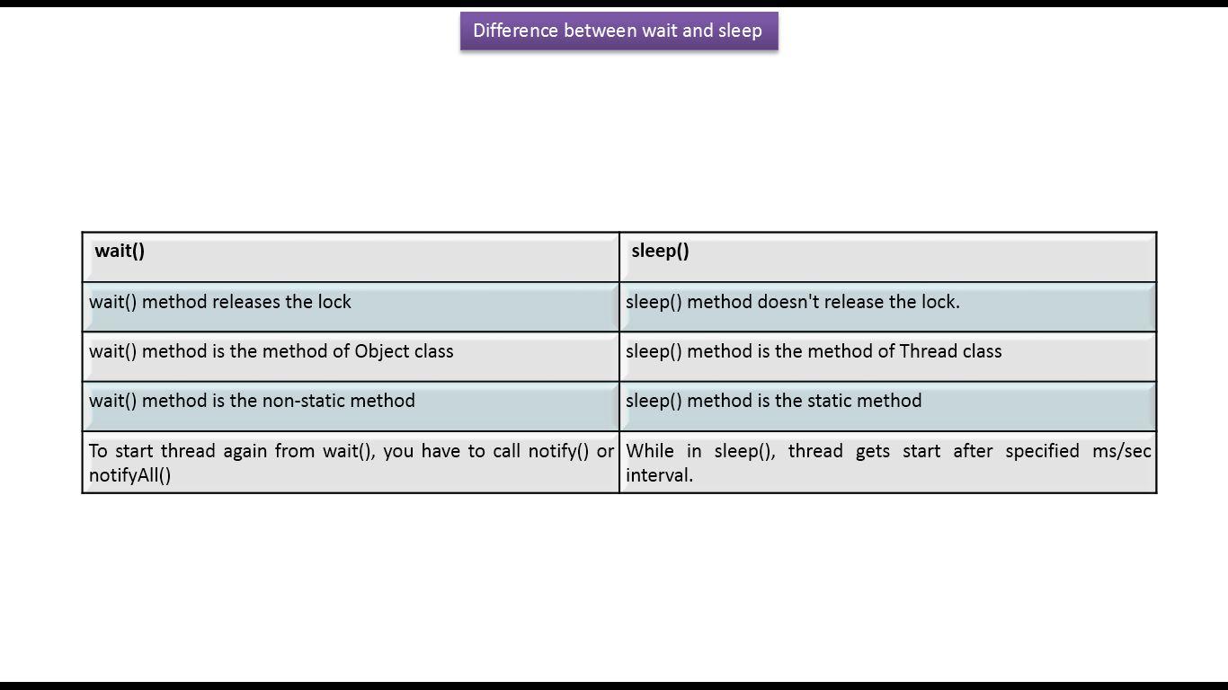 Java ee java tutorial java threads the difference between wait java tutorial java threads the difference between wait and sleep in javav1 baditri Gallery