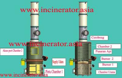 incinerator limbah puskesmas