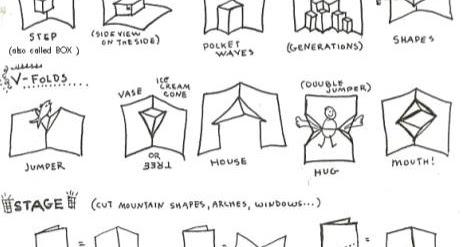 kidissimo comment fabriquer des cartes pop up soi m me. Black Bedroom Furniture Sets. Home Design Ideas