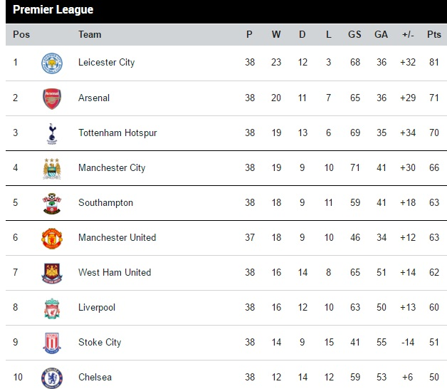 Barclays premier league table and fixtures 2017 - Barclays premier league ranking table ...
