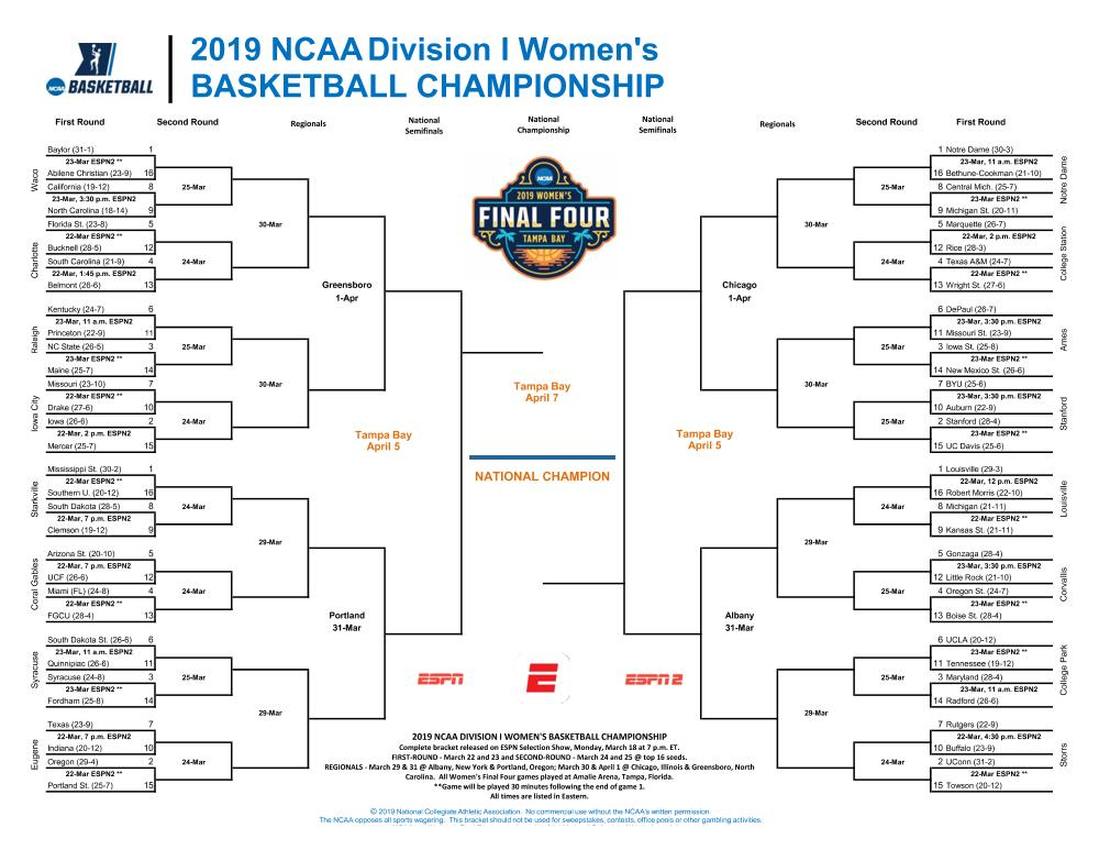 Ncaa Tournament Bracket Out And Early Women S Hoops World