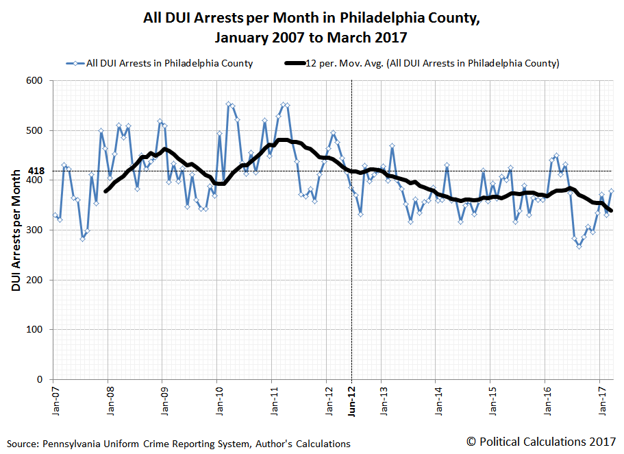All DUI Arrests per Month in Philadelphia County, January 2007 to March 2017