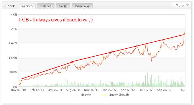 Forex growth bot review 2013