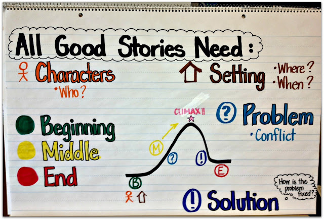 What All Good Stories Need Anchor Chart Halloween Onomatopoeia