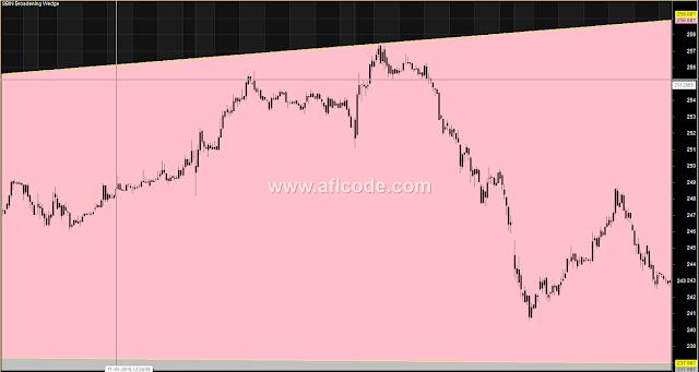 Trendline Breakout Trading System