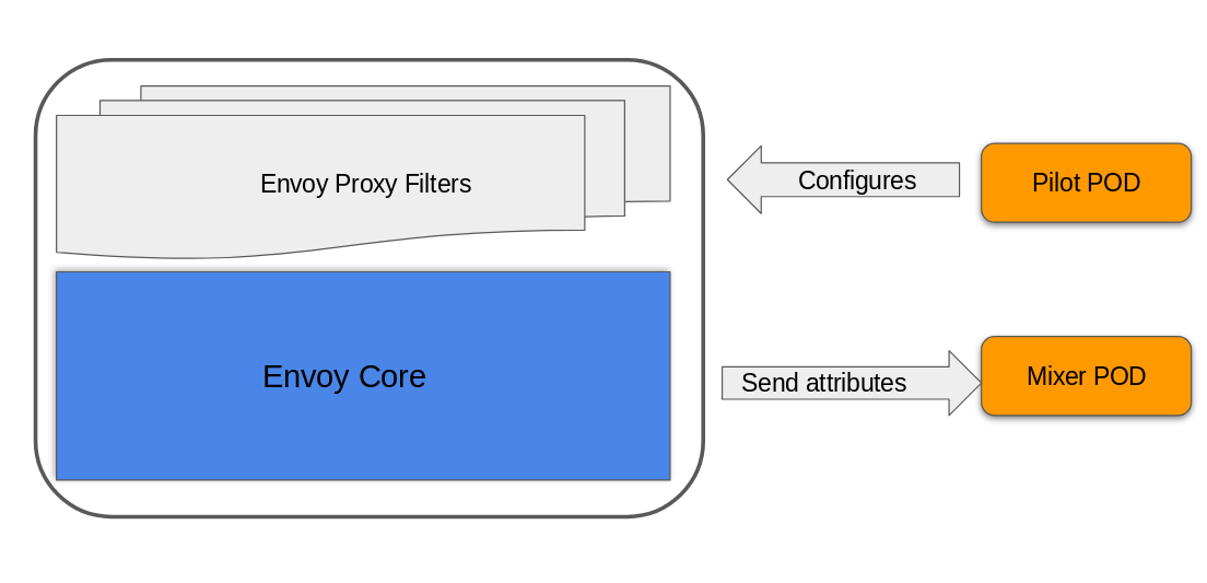 Keycloak and Istio   Planet JBoss Developer