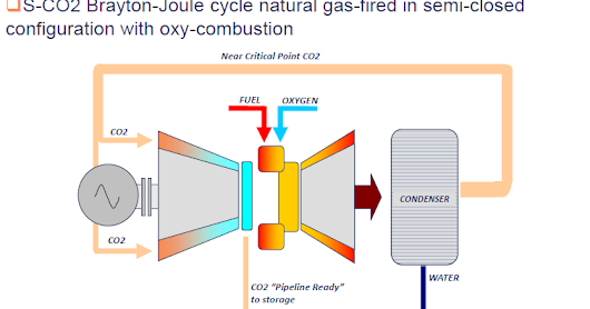 Super critical CO2 power cycle with zero Carbon emission – a possibility.