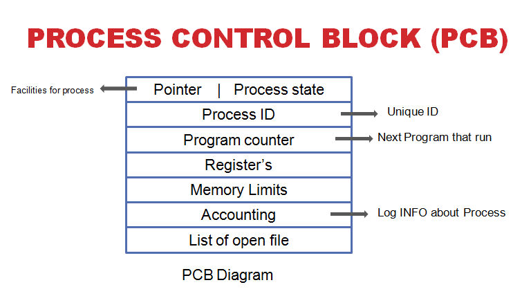 process control block diagram what is process control block in operating system?